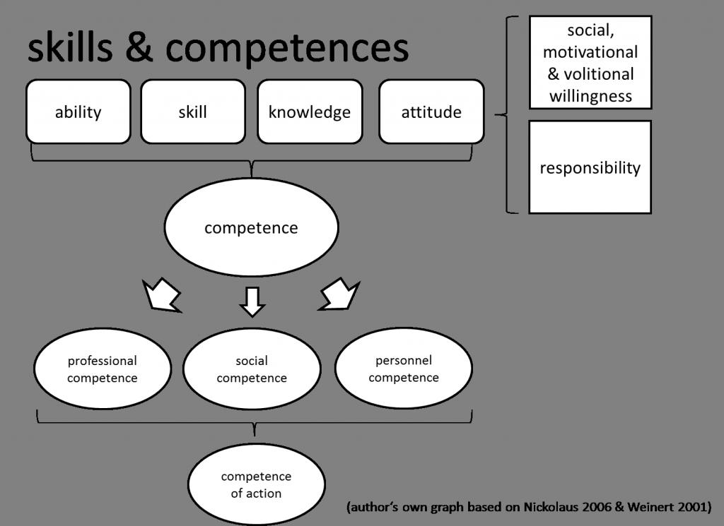 skills & competences